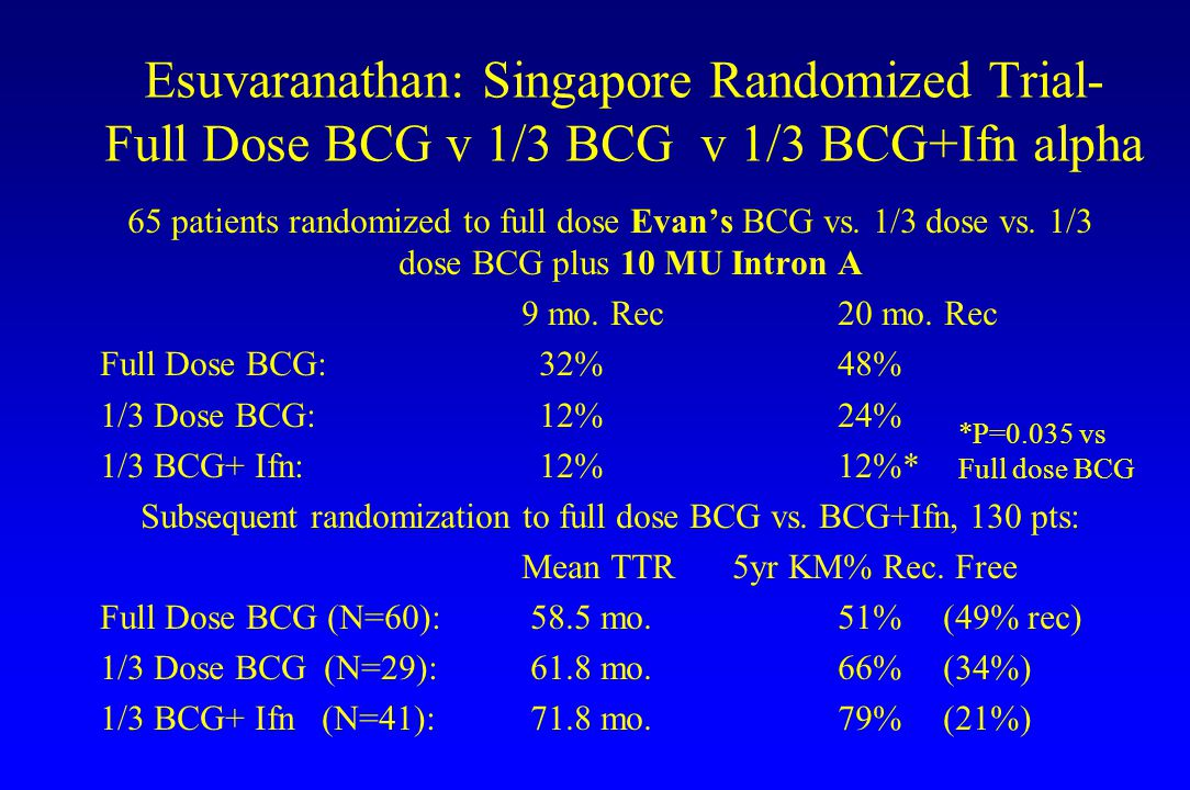 Subsequent randomization to full dose BCG vs. BCG+Ifn, 130 pts: