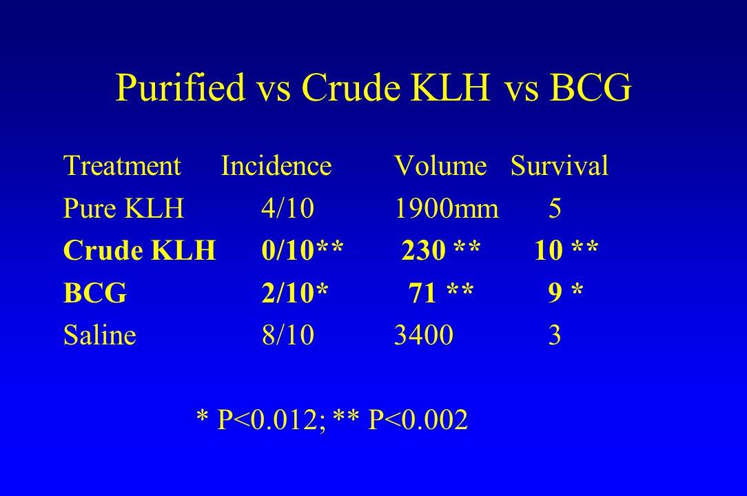 Purified vs Crude KLH vs BCG