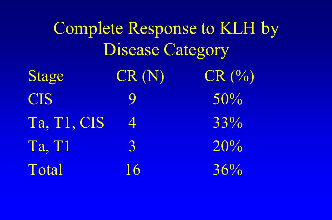 Complete Response to KLH by Disease Category