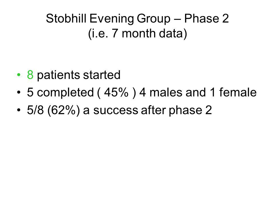 Stobhill Evening Group – Phase 2 (i.e. 7 month data)