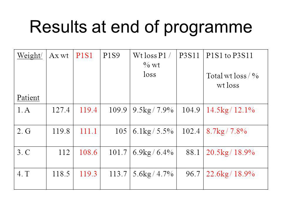 Results at end of programme