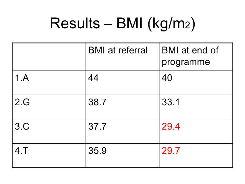 Results – BMI (kg/m2) BMI at referral BMI at end of programme 1.A 44