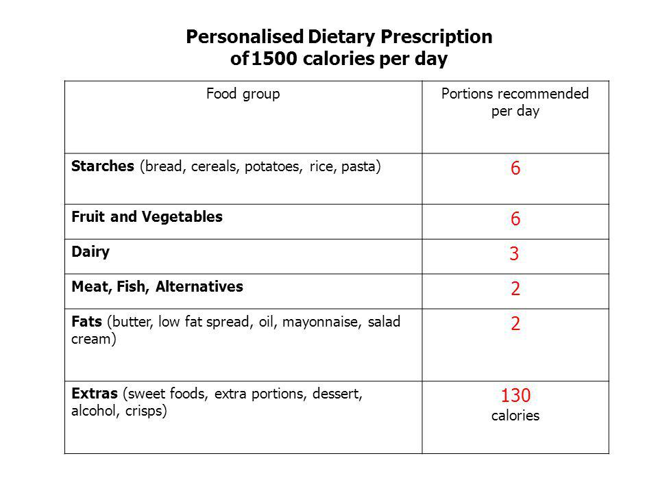 Personalised Dietary Prescription of 1500 calories per day