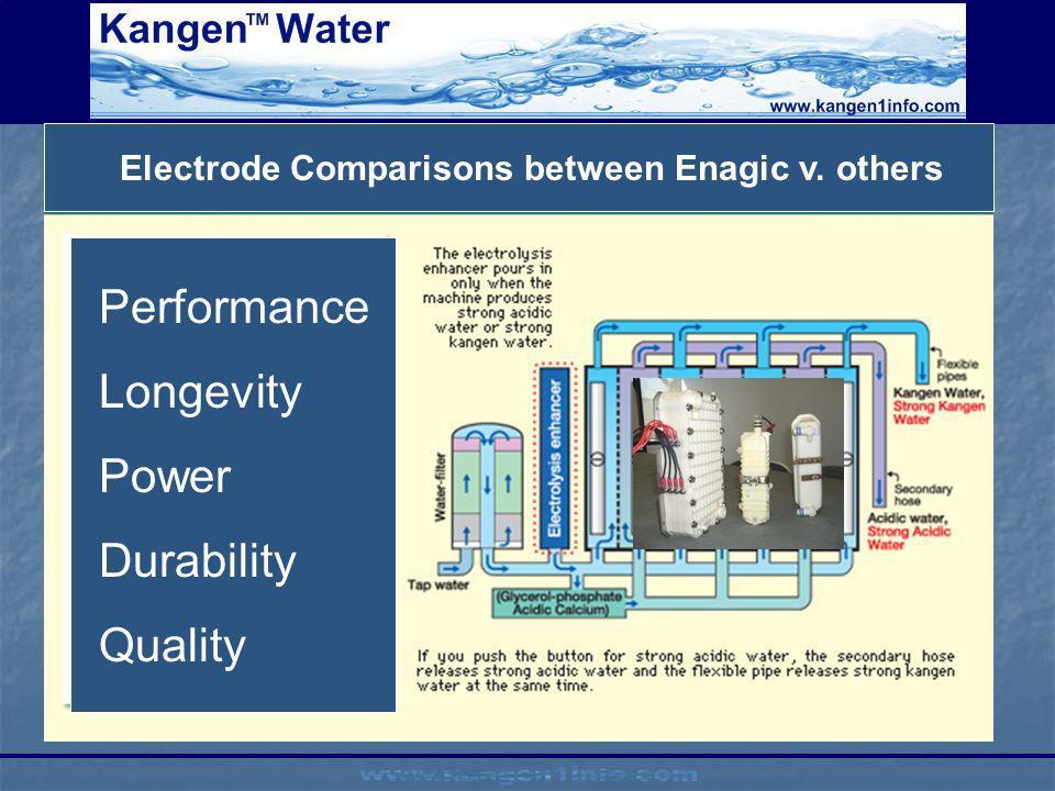 Electrode Comparisons between Enagic v. others