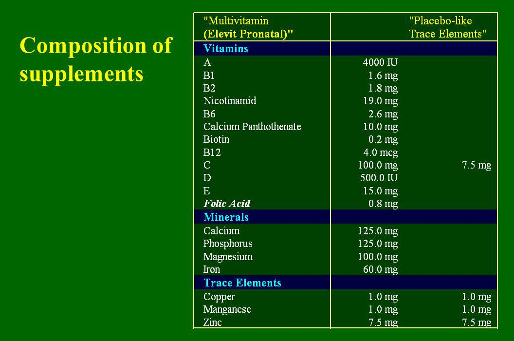 Composition of supplements