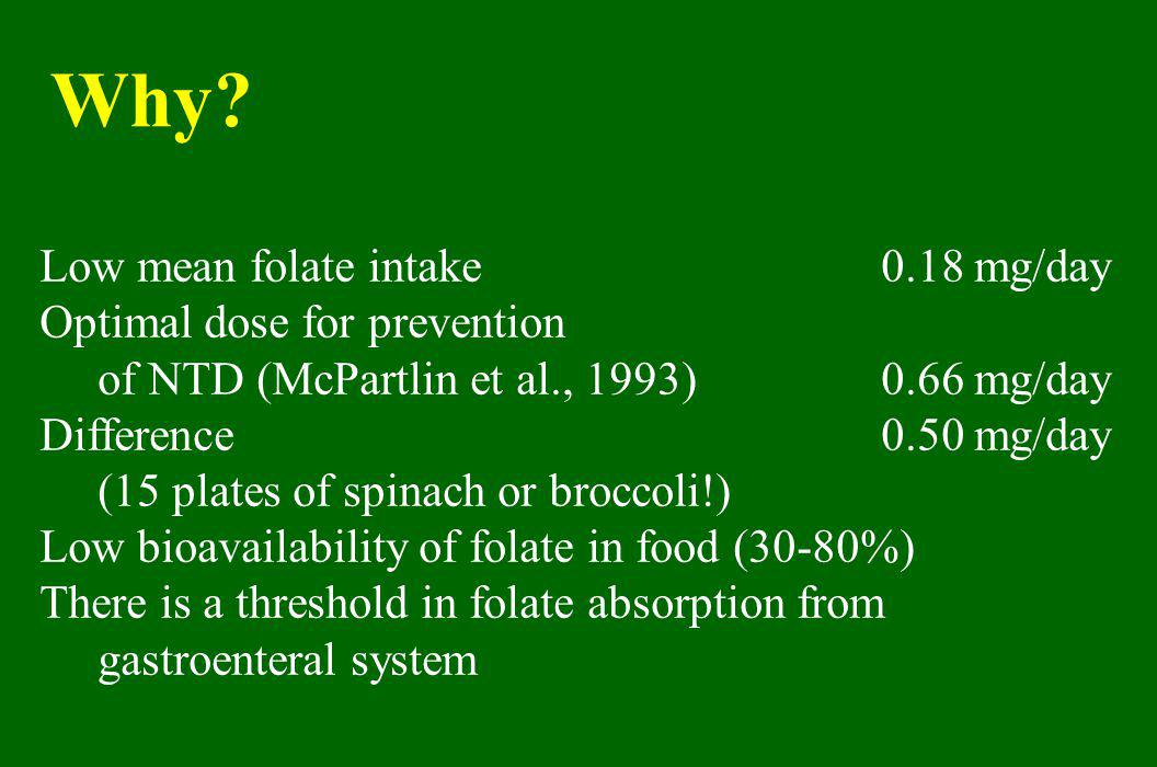 Why Low mean folate intake 0.18 mg/day Optimal dose for prevention