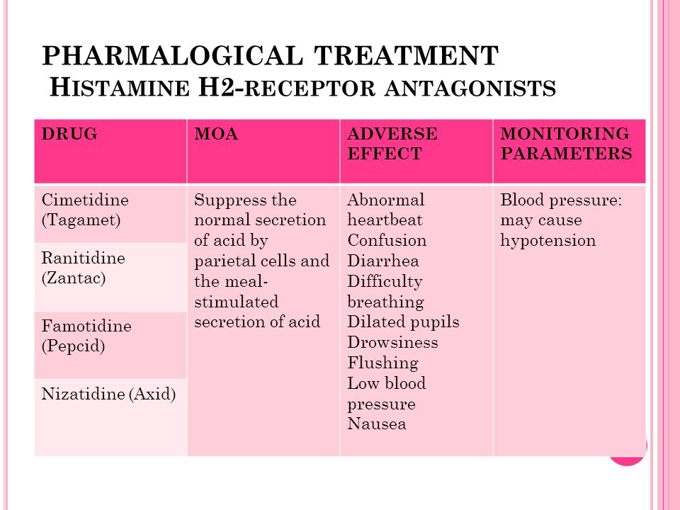 PHARMALOGICAL TREATMENT Histamine H2-receptor antagonists