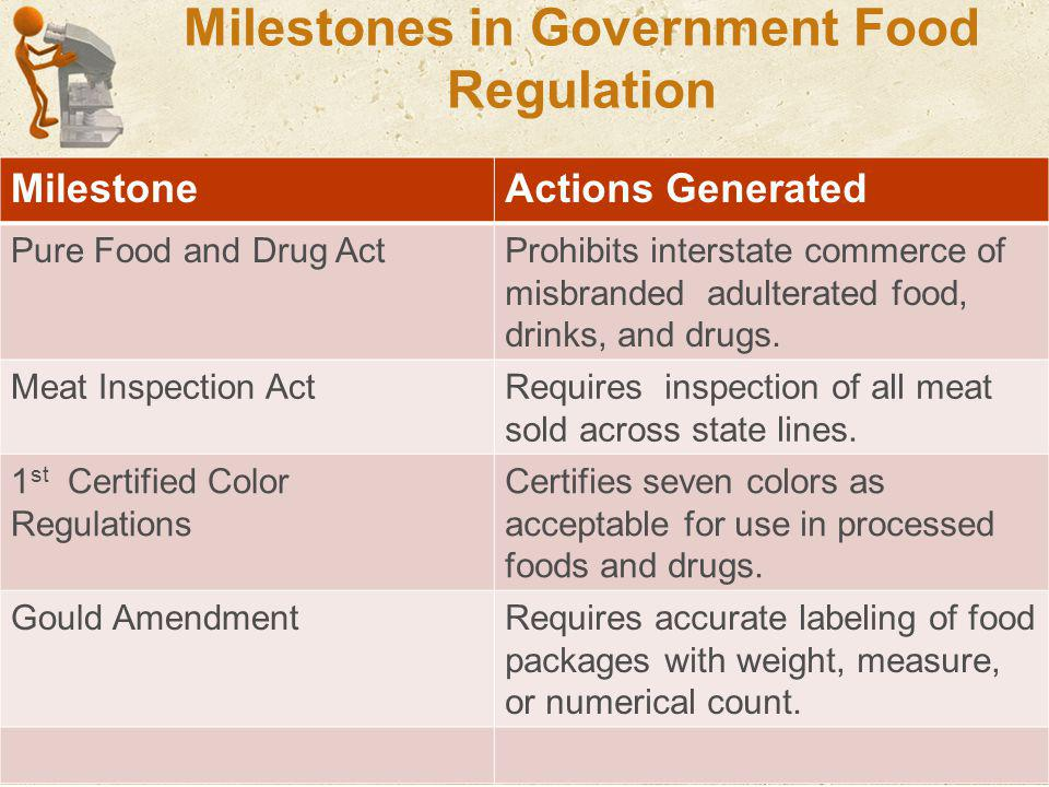Milestones in Government Food Regulation