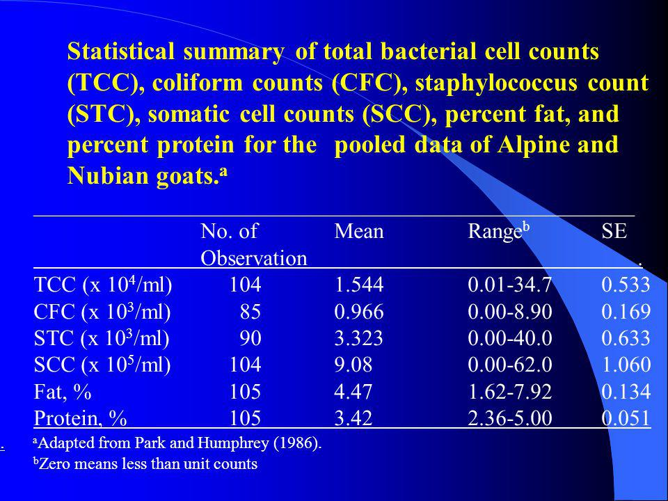 Statistical summary of total bacterial cell counts