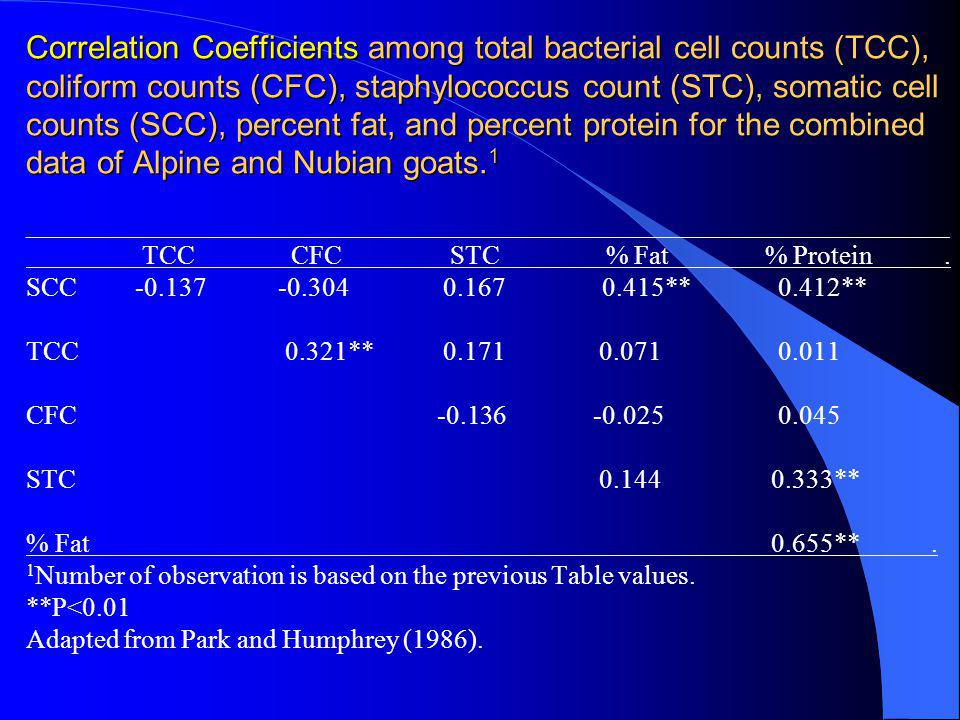 Correlation Coefficients among total bacterial cell counts (TCC), coliform counts (CFC), staphylococcus count (STC), somatic cell counts (SCC), percent fat, and percent protein for the combined data of Alpine and Nubian goats.1