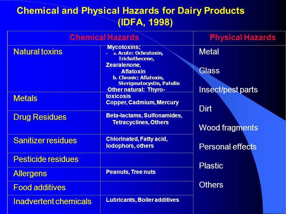 Chemical and Physical Hazards for Dairy Products (IDFA, 1998)
