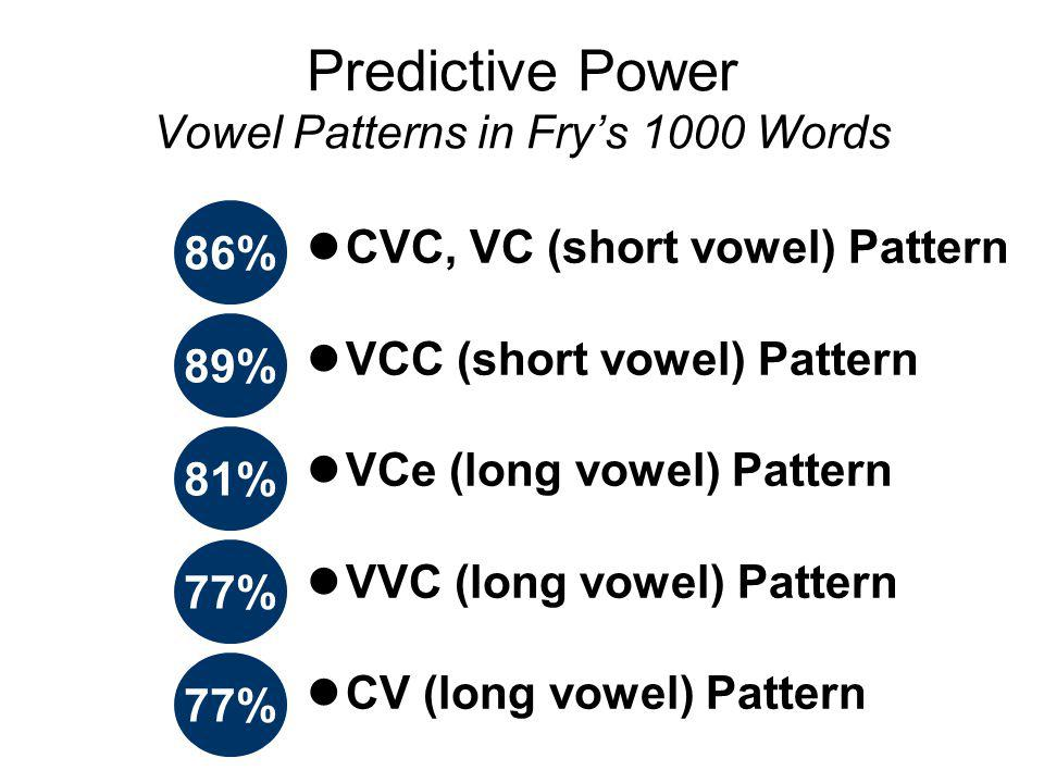 Predictive Power Vowel Patterns in Fry's 1000 Words