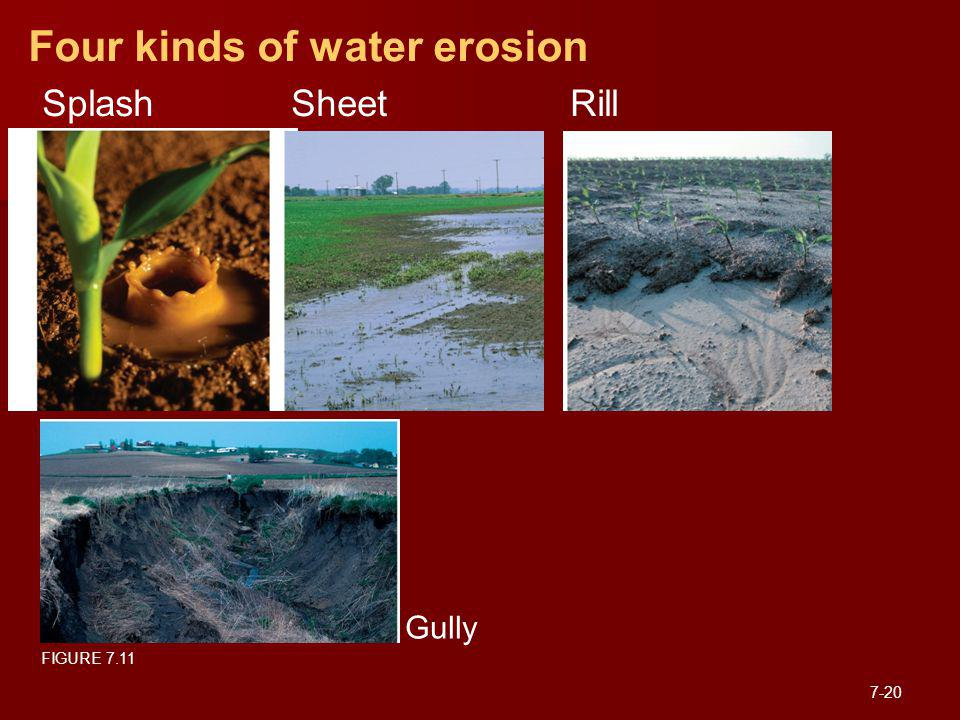 Four kinds of water erosion