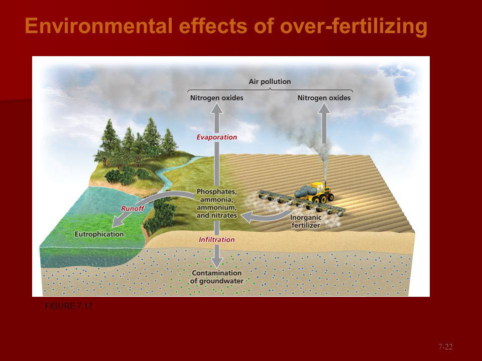 Environmental effects of over-fertilizing