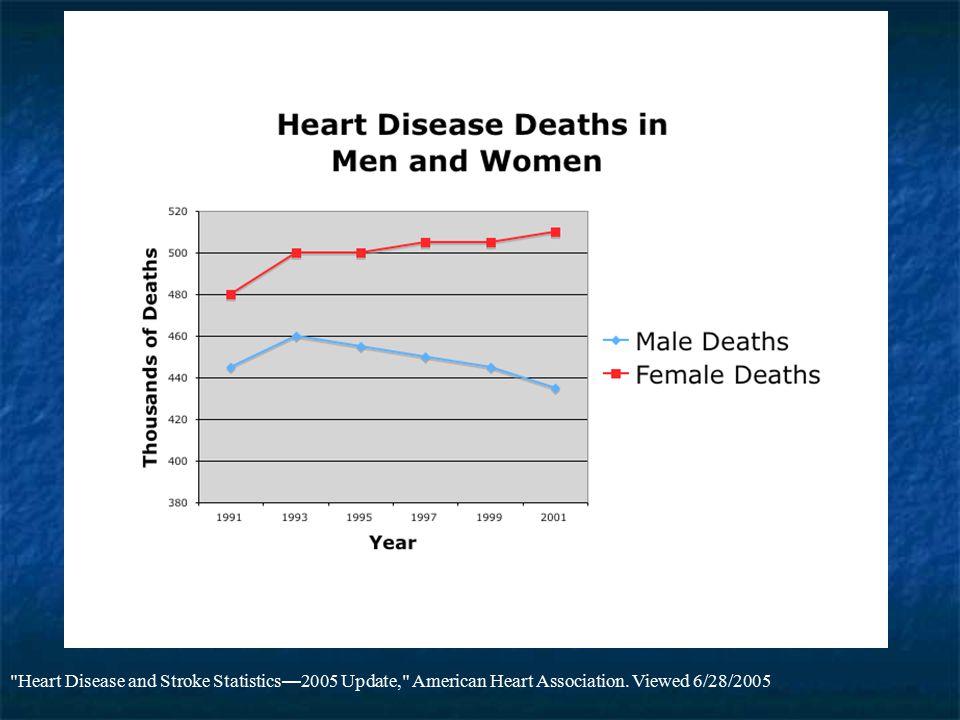Heart Disease and Stroke Statistics—2005 Update, American Heart Association. Viewed 6/28/2005