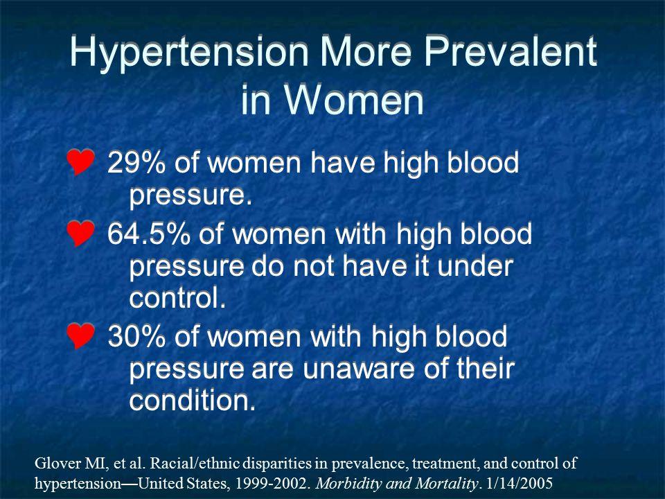 Hypertension More Prevalent in Women