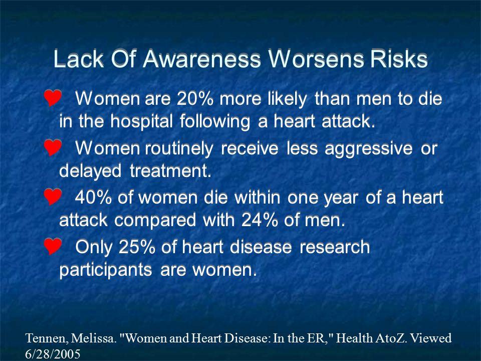 Lack Of Awareness Worsens Risks