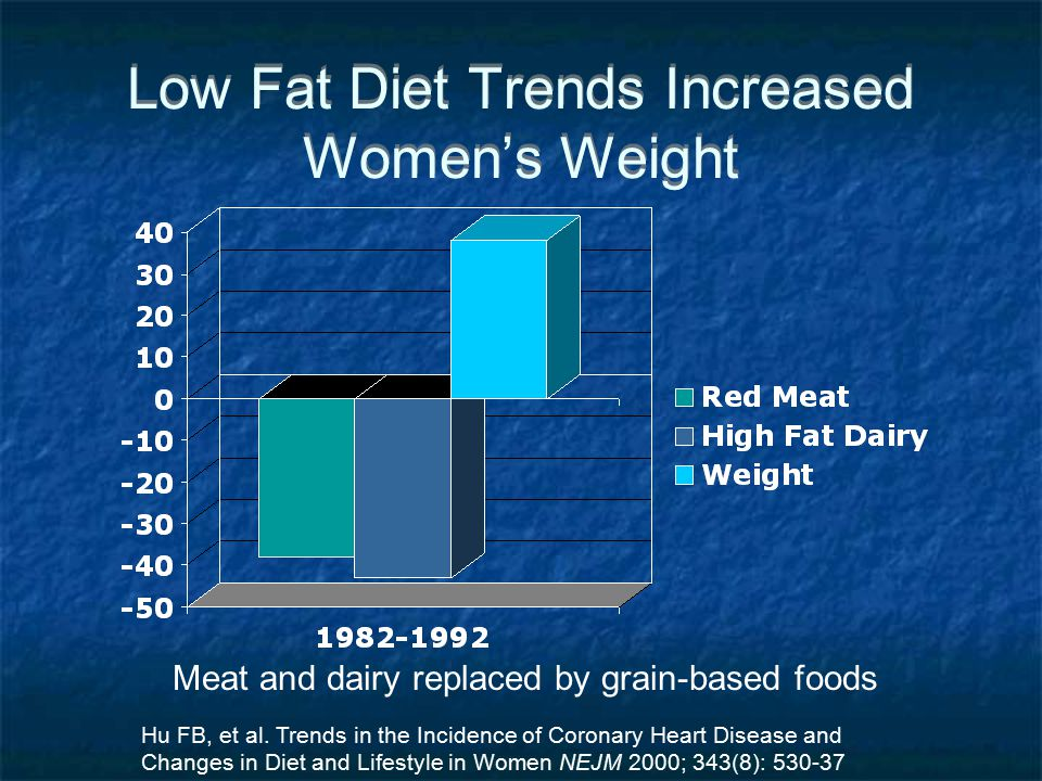 Low Fat Diet Trends Increased Women's Weight