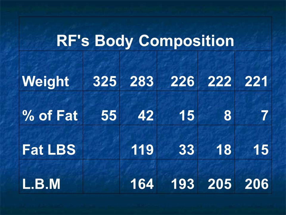 RF s Body Composition Weight 325 283 226 222 221 % of Fat 55 42 15 8 7