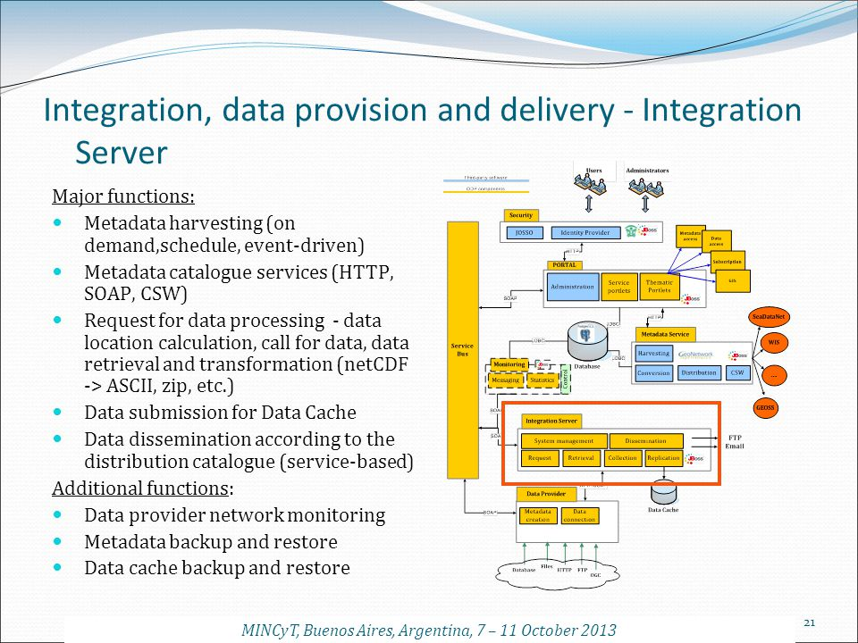 Integration, data provision and delivery - Integration Server