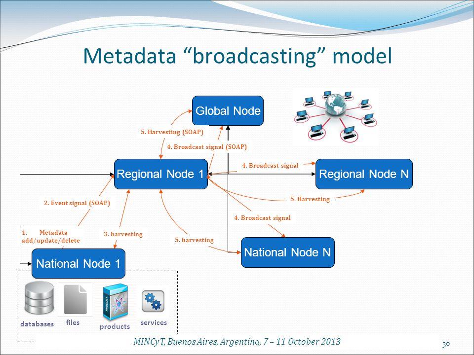 Metadata broadcasting model