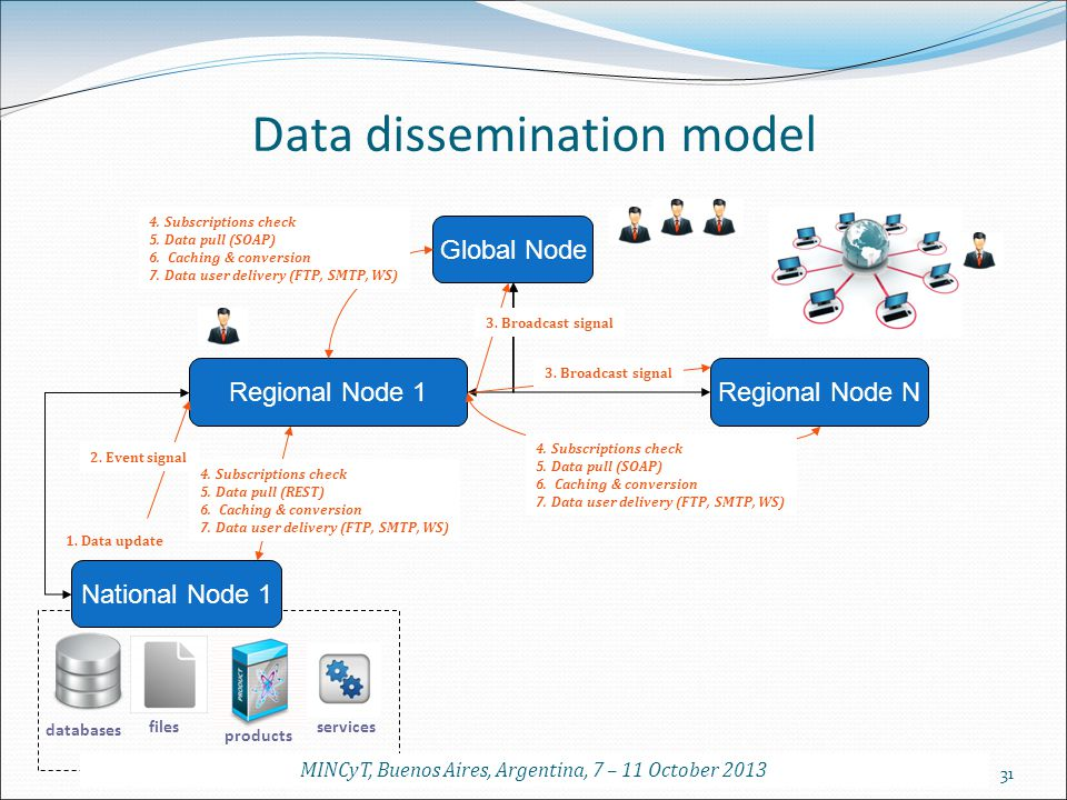 Data dissemination model