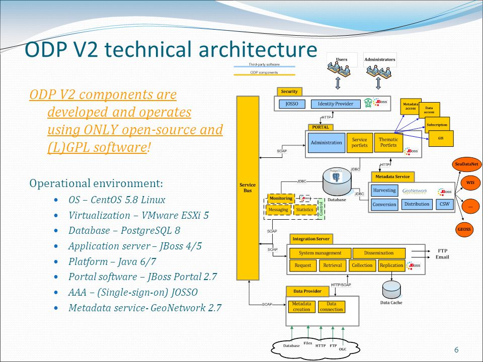 ODP V2 technical architecture