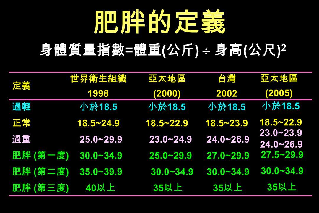 身體質量指數=體重(公斤)  身高(公尺)2