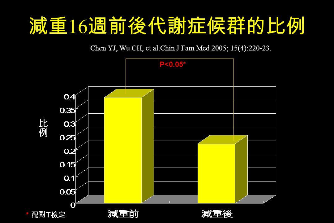 減重16週前後代謝症候群的比例 Chen YJ, Wu CH, et al.Chin J Fam Med 2005; 15(4):220-23. P<0.05* 比例 *配對T檢定