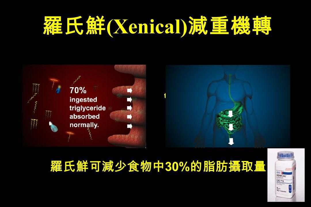 羅氏鮮(Xenical)減重機轉 羅氏鮮可減少食物中30%的脂肪攝取量 30% of triglycerides pass