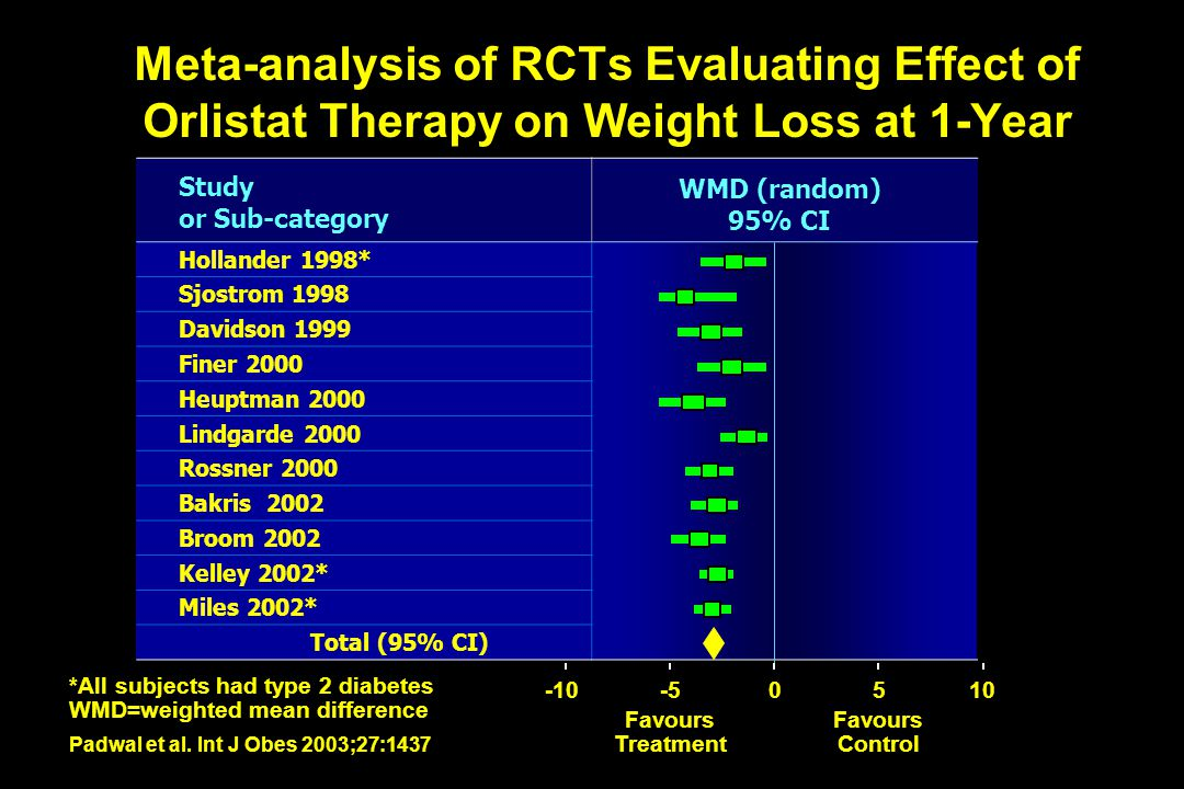 Meta-analysis of RCTs Evaluating Effect of Orlistat Therapy on Weight Loss at 1-Year