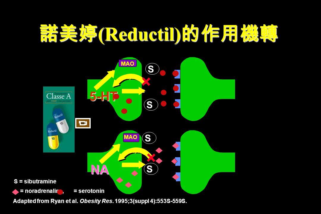 諾美婷(Reductil)的作用機轉 5-HT NA S S S S MAO MAO