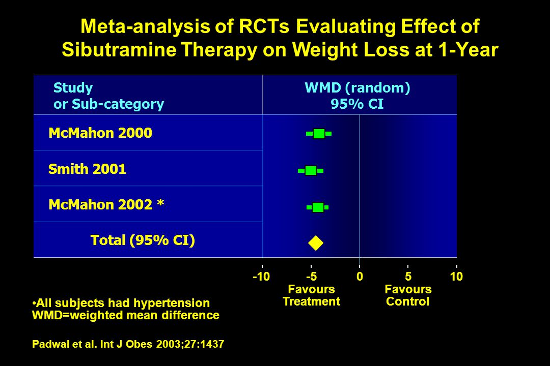 Meta-analysis of RCTs Evaluating Effect of Sibutramine Therapy on Weight Loss at 1-Year