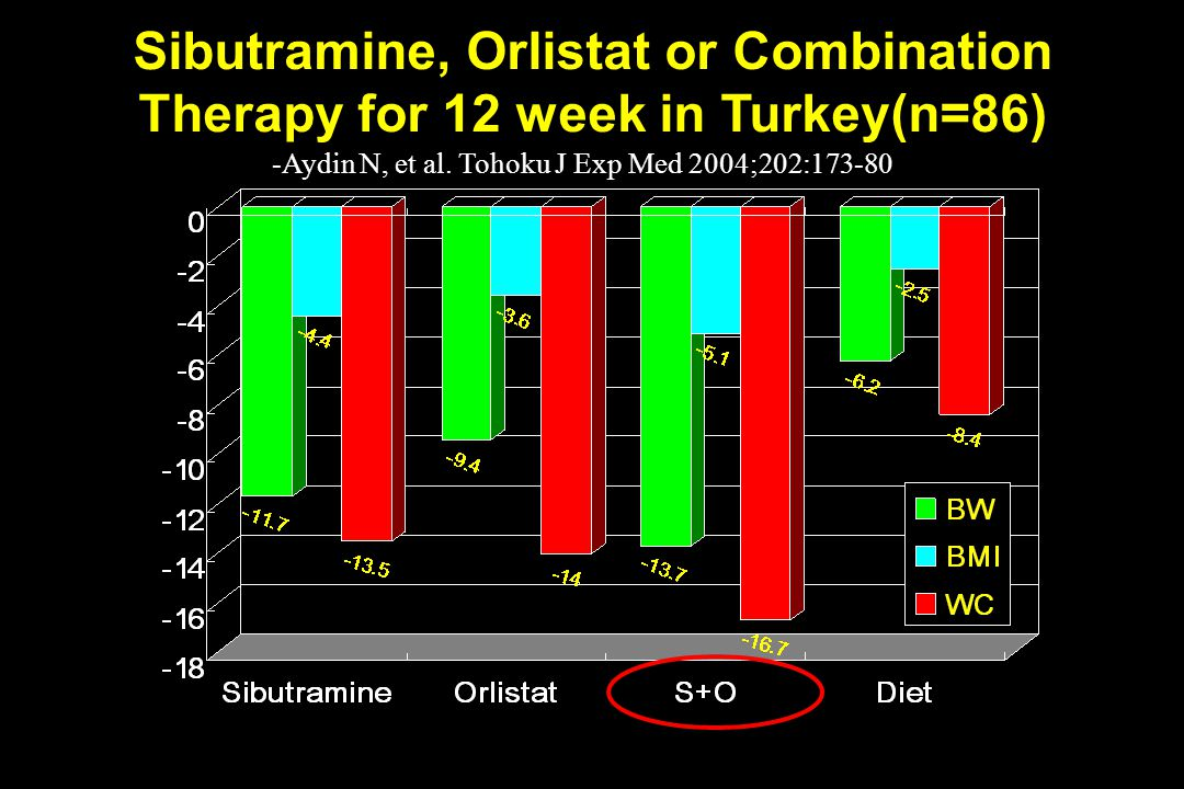 Sibutramine, Orlistat or Combination Therapy for 12 week in Turkey(n=86)