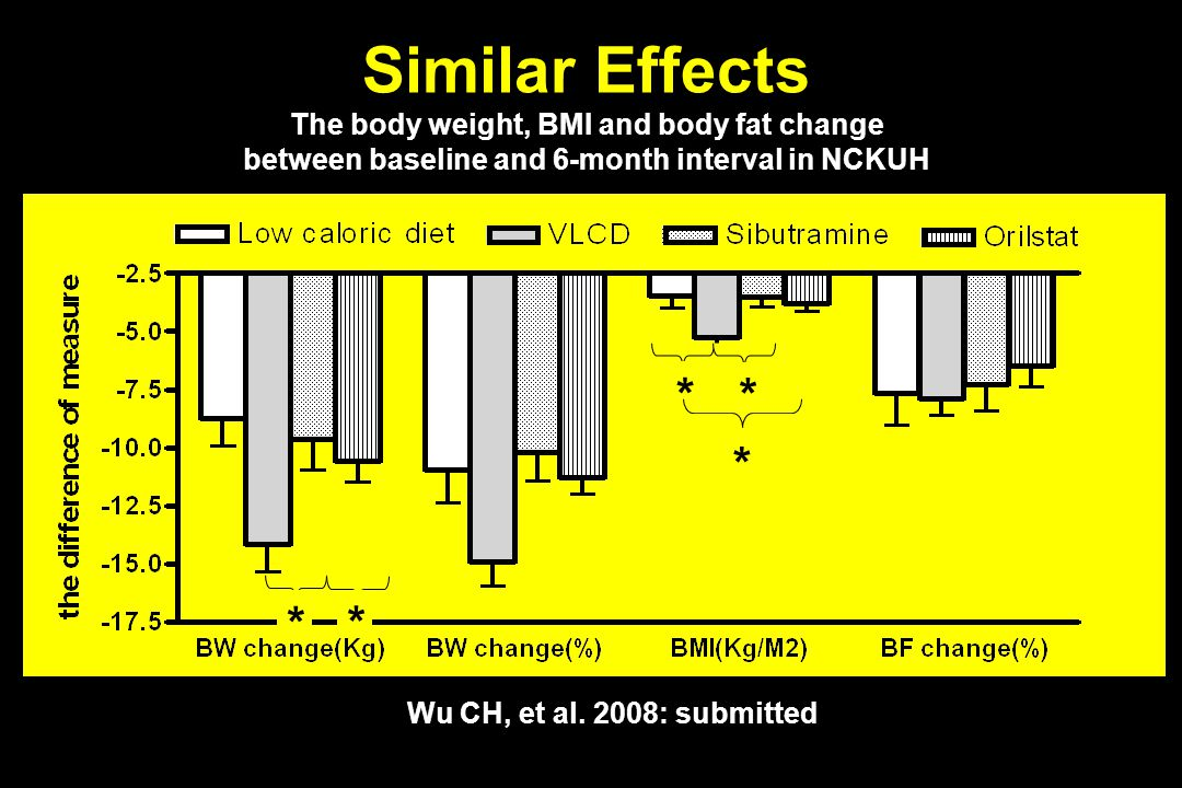 Similar Effects * * * * * The body weight, BMI and body fat change