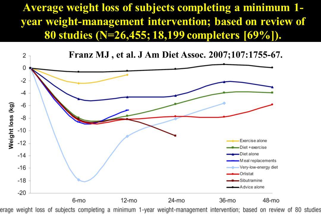 Franz MJ , et al. J Am Diet Assoc. 2007;107:1755-67.