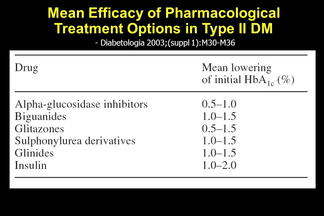 Mean Efficacy of Pharmacological Treatment Options in Type II DM