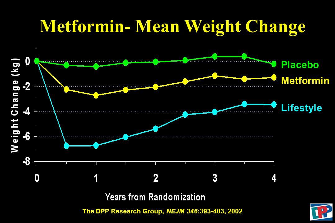 Metformin- Mean Weight Change