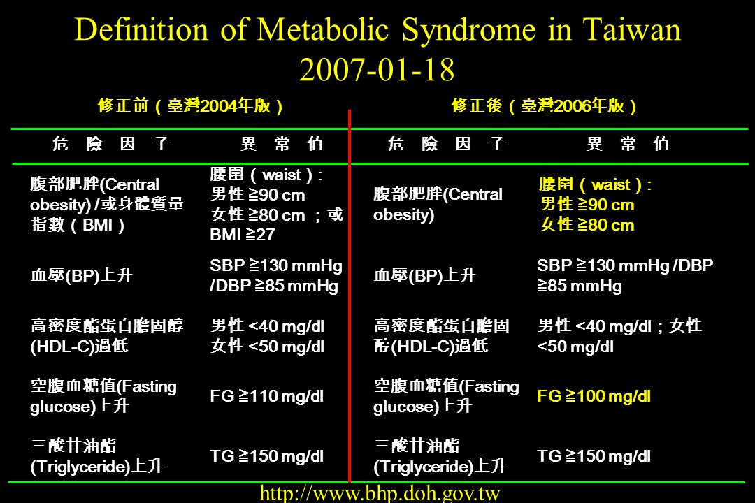 Definition of Metabolic Syndrome in Taiwan 2007-01-18