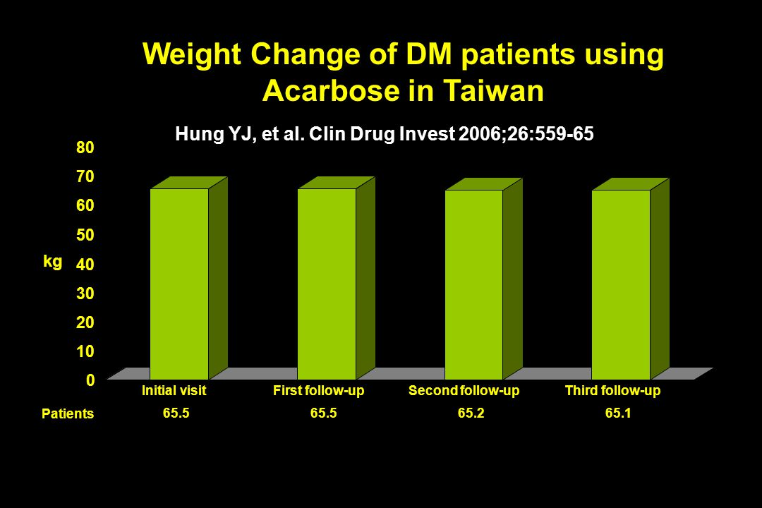 Weight Change of DM patients using Acarbose in Taiwan
