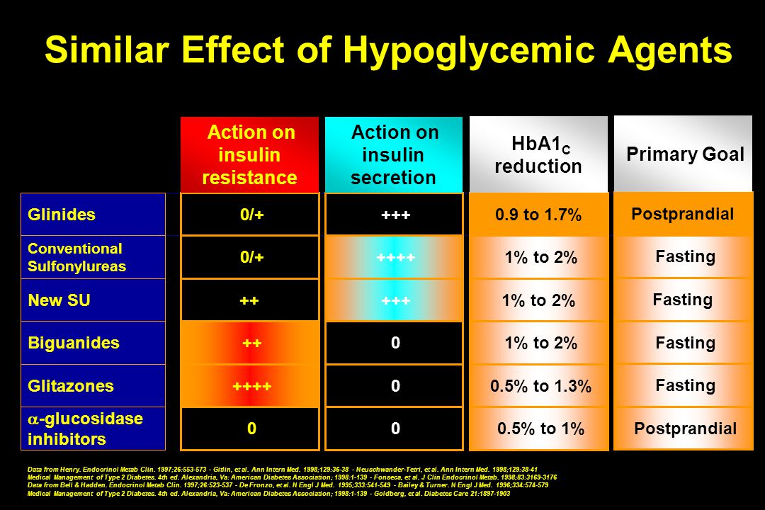 Similar Effect of Hypoglycemic Agents