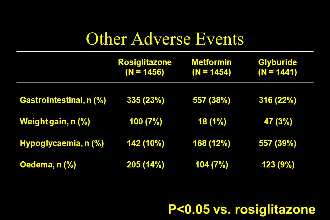 Gastrointestinal, n (%) P<0.05 vs. rosiglitazone