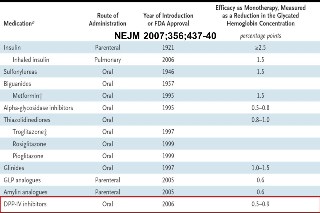 NEJM 2007;356;437-40 Approved Antidiabetes Medications in the United States. NEJM 2007;356;437-40