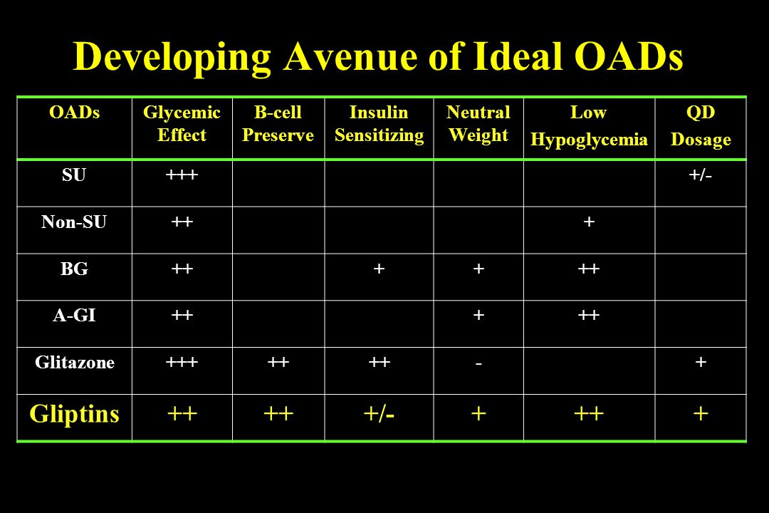 Developing Avenue of Ideal OADs