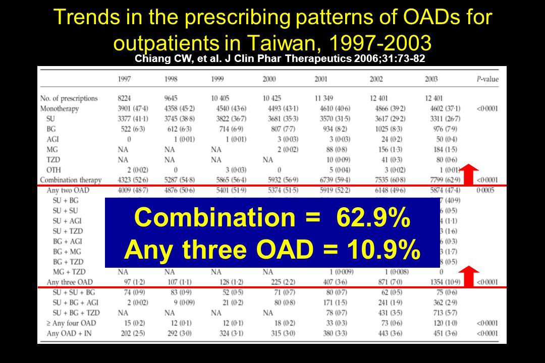 Chiang CW, et al. J Clin Phar Therapeutics 2006;31:73-82