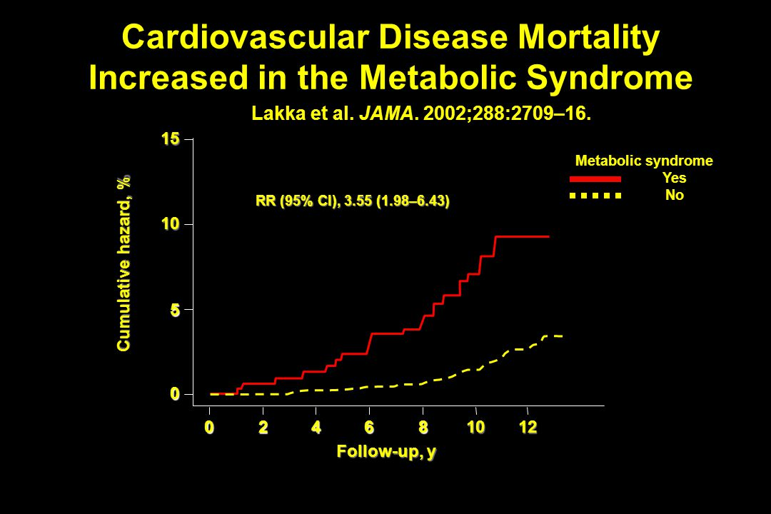 Cardiovascular Disease Mortality Increased in the Metabolic Syndrome
