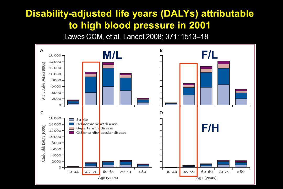 Lawes CCM, et al. Lancet 2008; 371: 1513–18