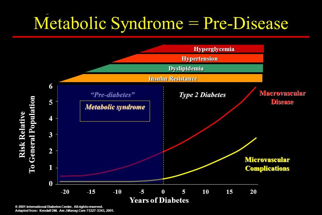 Metabolic Syndrome = Pre-Disease