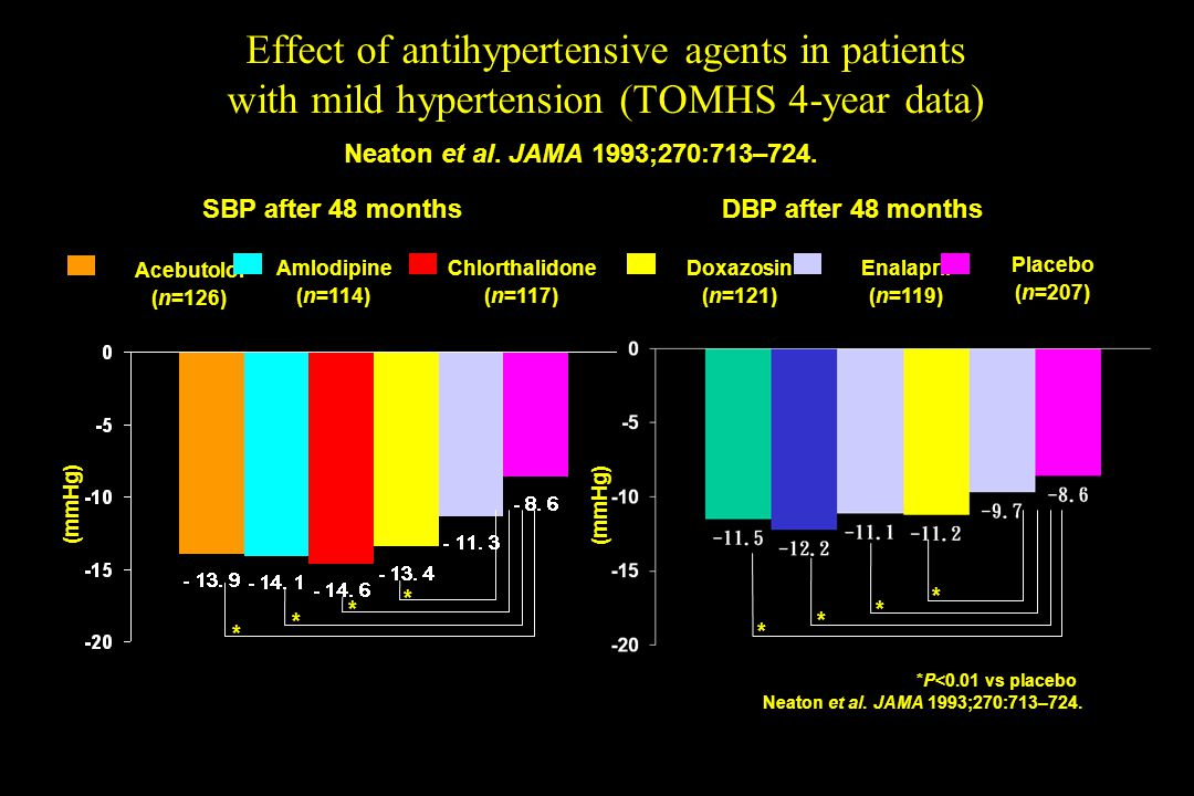 Effect of antihypertensive agents in patients with mild hypertension (TOMHS 4-year data)