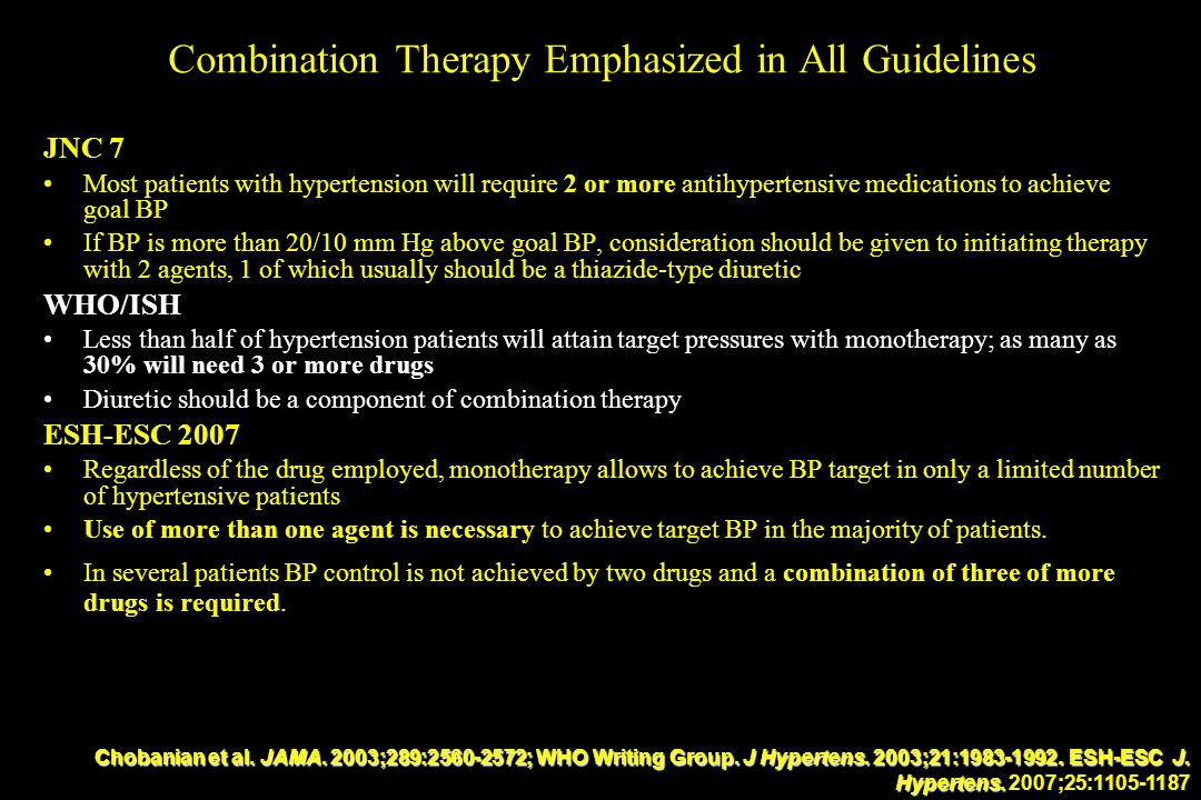 Combination Therapy Emphasized in All Guidelines